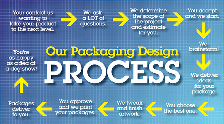 Infographic depicting package design process